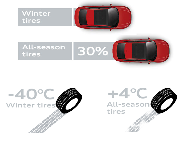 Winter-vs-All-Season-4